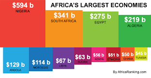 Best Economy in Africa Rankings: Top 10