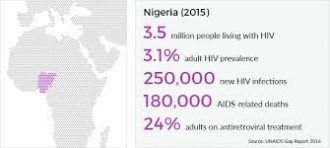 History of HIV in Nigeria