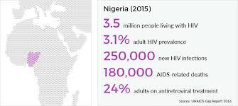 History of HIV in Nigeria