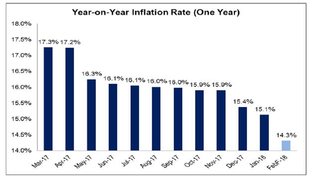 current inflation rate in nigeria