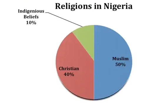 Types of Religion in Nigeria & their Beliefs