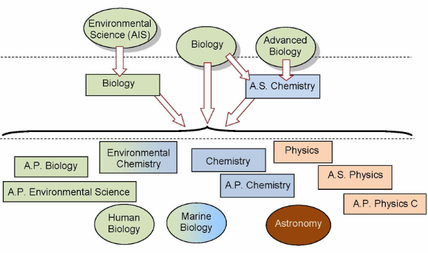 List of Science Courses in Nigerian Universities (2021)
