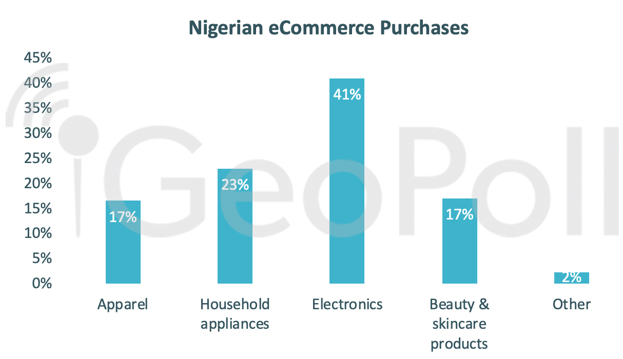 Most Consumed Products in Nigeria