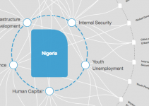 Problems of Development Plans in Nigeria