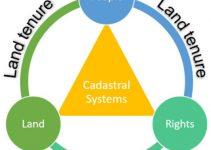 Problems of Land Tenure System in Nigeria