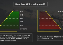 How CFD trading works?